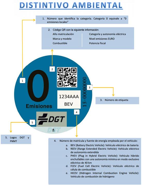 caracteristicas-distintivo-ambiental-dgt-0-emisiones