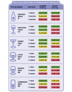 con-cuanto-das-positivo-en-alcohol