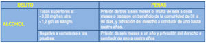 tabla-alcoholemia-delitos-seguridad-vial