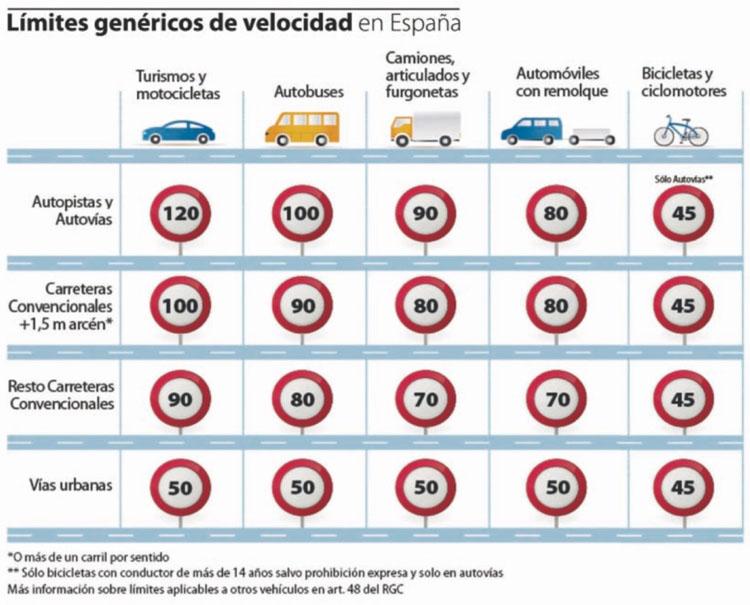 limites-velocidad-dgt-carreteras-espanolas